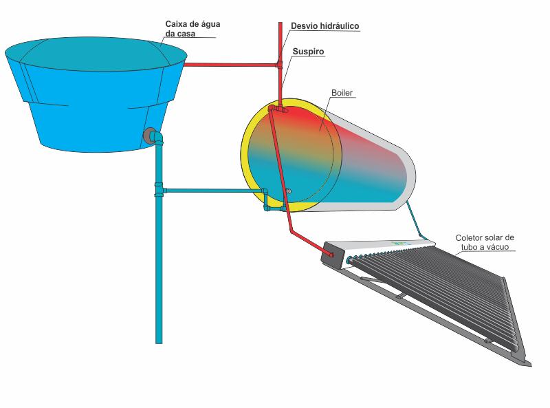 Uso de Desvio no suspiro do aquecedor solar