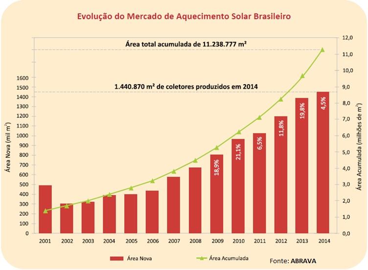 Evolucao do Mercado de Aquecimento Solar no Brasil