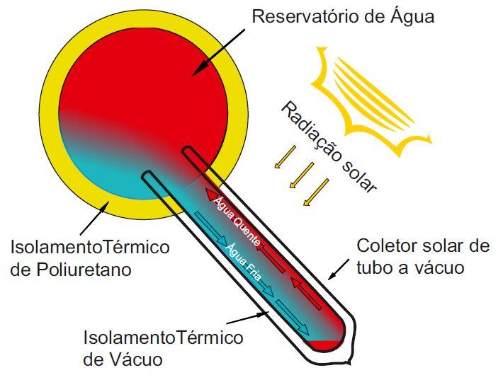Funcionamento do coletor solar a vacuo acoplado