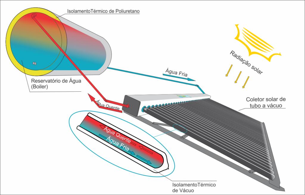 Instalacao de Aquecedor Solar Circulacao Natural