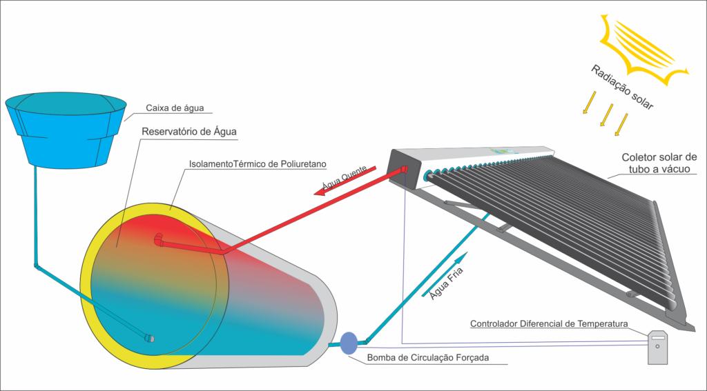 Instalacao de Aquecedor Solar Circulacao forcada