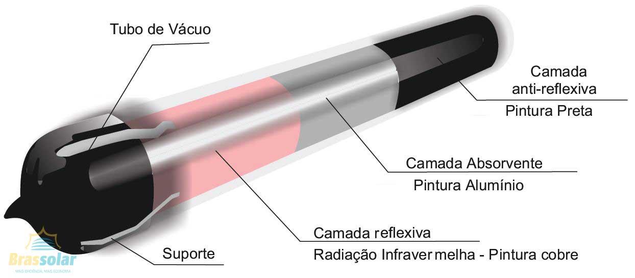Tubo de vacuo Aquecedor Solar