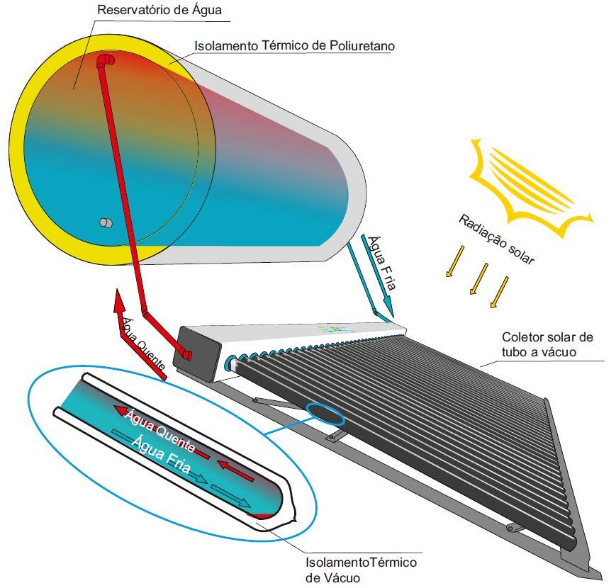 funcionamento do coletor solar a vacuo modular